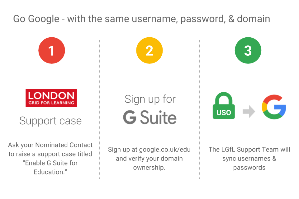 Google / G Suite for Education - London Grid for Learning